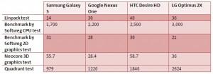 Benchmarks med Optimus 2X, Desire HD, Galaxy S och Nexus One