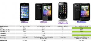 Budgetmobiler med Android i jämförelse