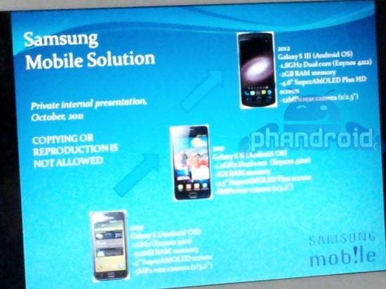 Specifikationer för beryktad Samsung Galaxy S III utläckta
