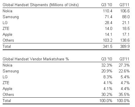 Försäljningssiffror för stora mobiltelefontillverkare Q3 2011